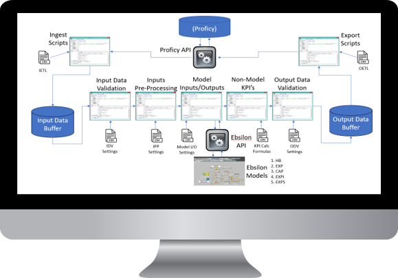 Process KPI Analyzer