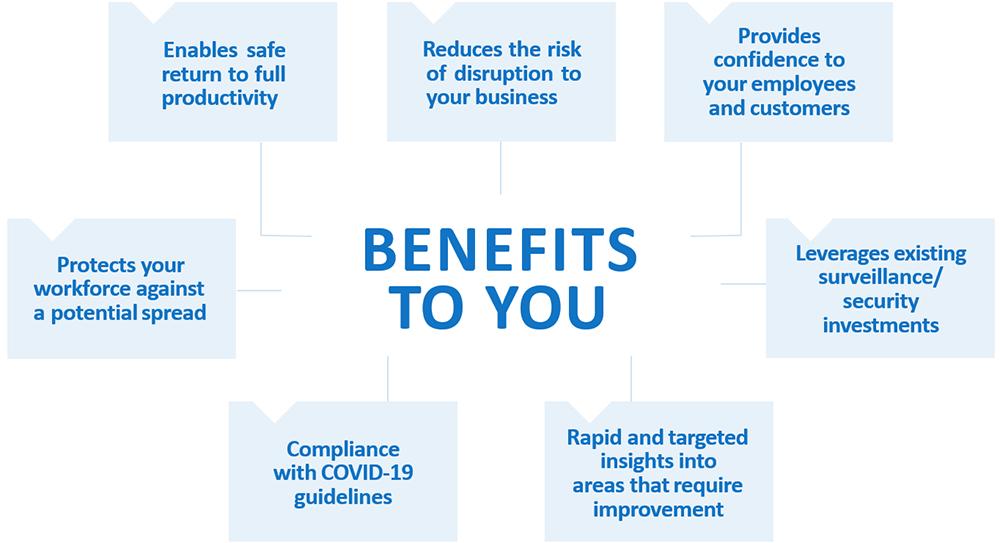 benefits CV covid